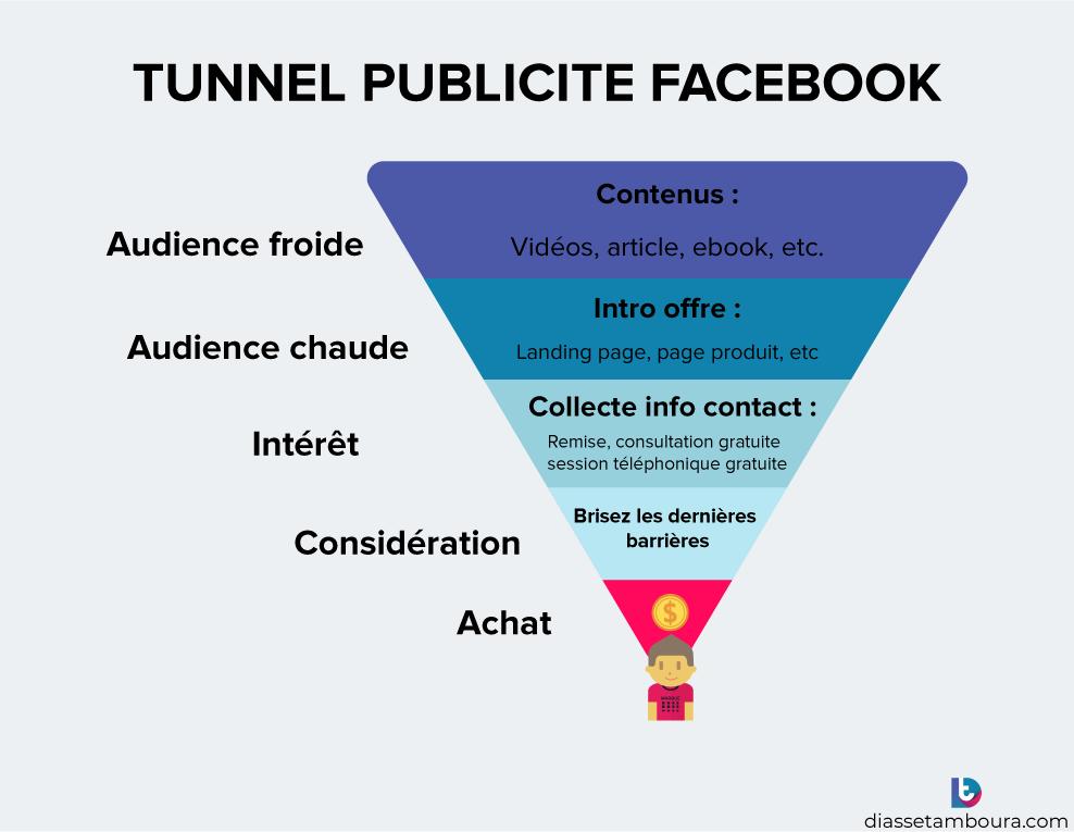 Tunnel de vente spécifique aux publicités Facebook